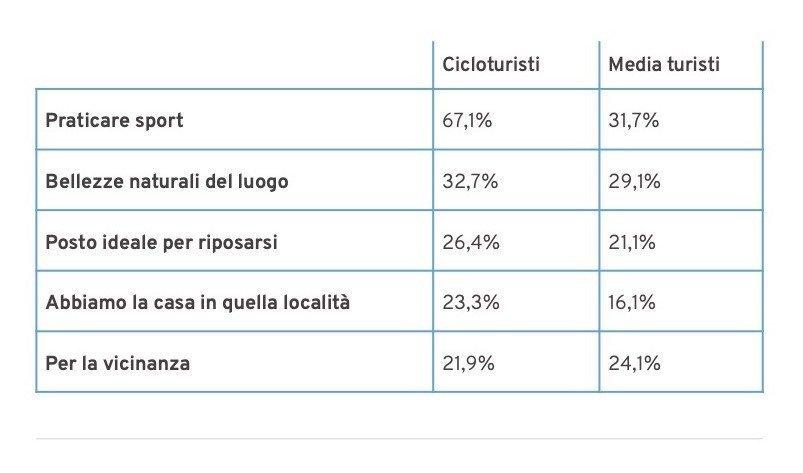 Estate 2020. Principali motivazioni della scelta del soggiorno. (% sul totale)