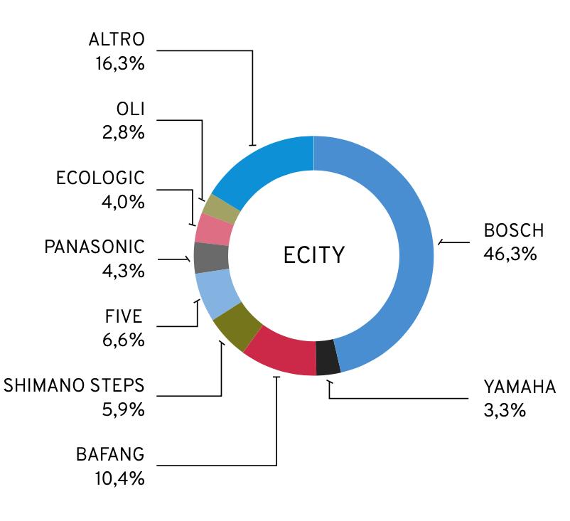 Motori e-bike più utilizzati nel 2021 per la categoria e-city